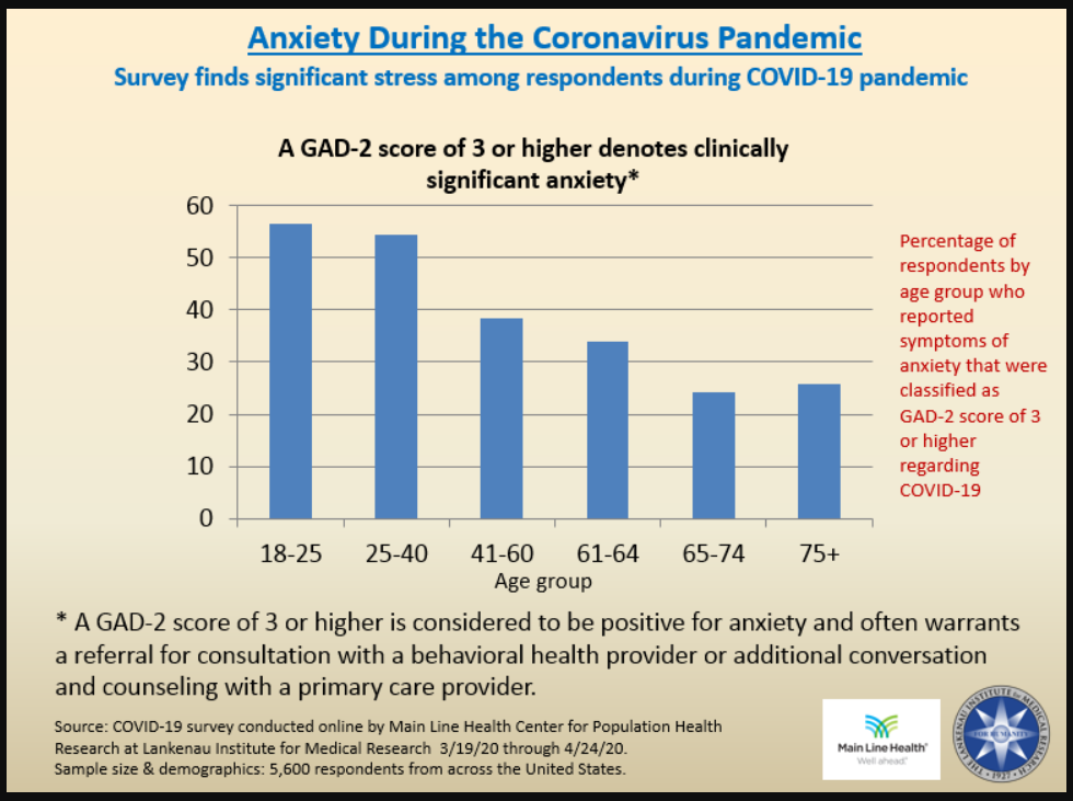 MLH's Center for Population Health Research Details Findings on COVID-19-Related Anxiety Levels