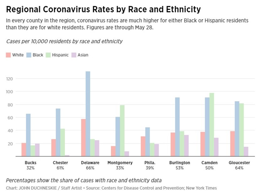 COVID-19 Disproportionally Affects Black Residents in Montgomery County