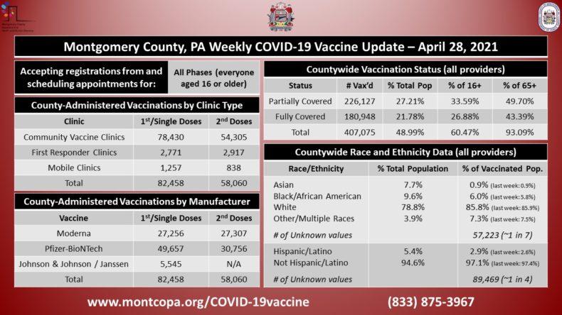 covid-19 vaccine chart