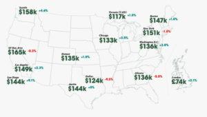 Average Tech Salaries 2020 to 2021